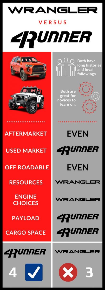 Which is better a 4runner or a Jeep Wrangler?