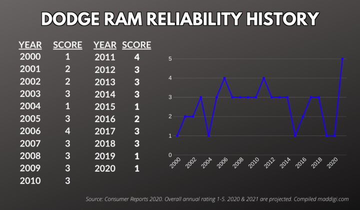 Dodge Ram 1500 Reliability By Year?
