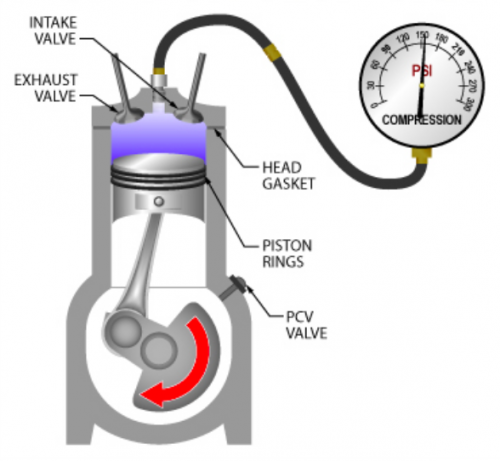 how do i perform an engine compression test
