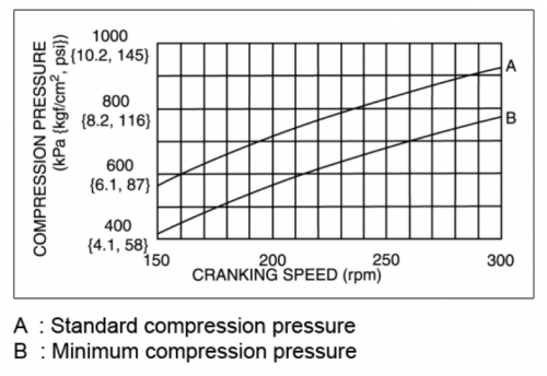 what is a compression test, What Is A Compression Test? Good Engine Compression Pressure?