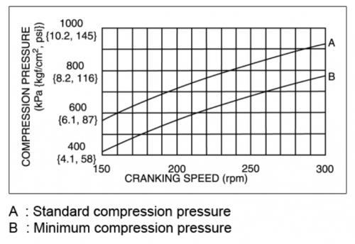 engine compression power chart