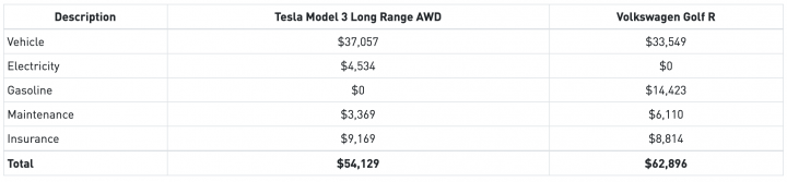 Tesla Model 3 Long Range AWD Vs Volkswagen Golf R TCO Costs Table E1595957511895