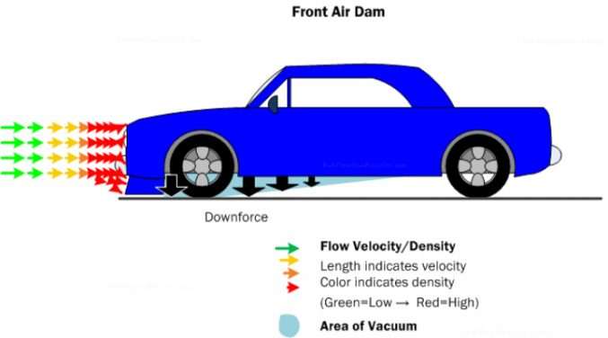 What Does An Air Dam Do On A Truck