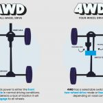 , What Is The Difference Between All Wheel Drive And 4×4?