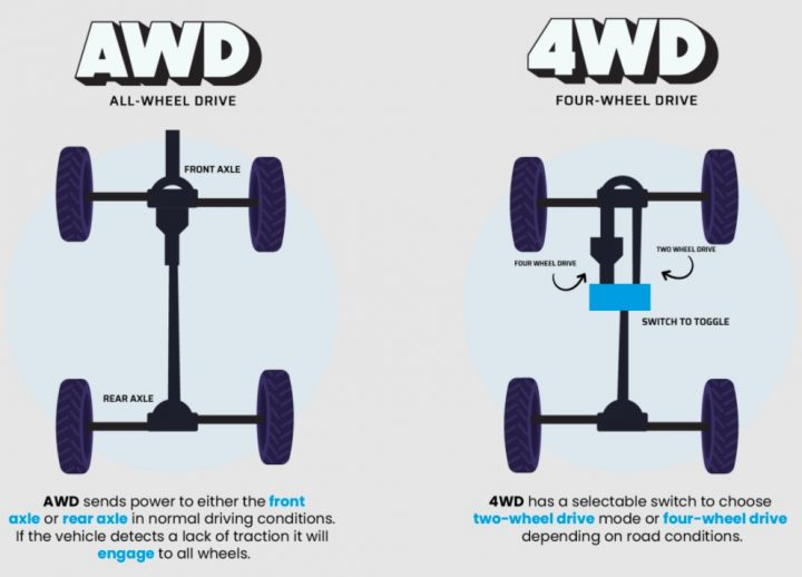 difference between all wheel drive and 4x4, What Is The Difference Between All Wheel Drive And 4×4?